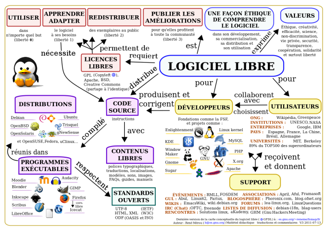 Carte_conceptuelle_du_logiciel_libre.svg