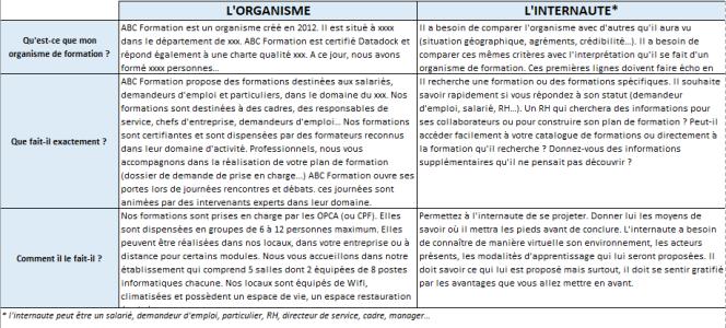 Tableau des critères d'organismes de formation