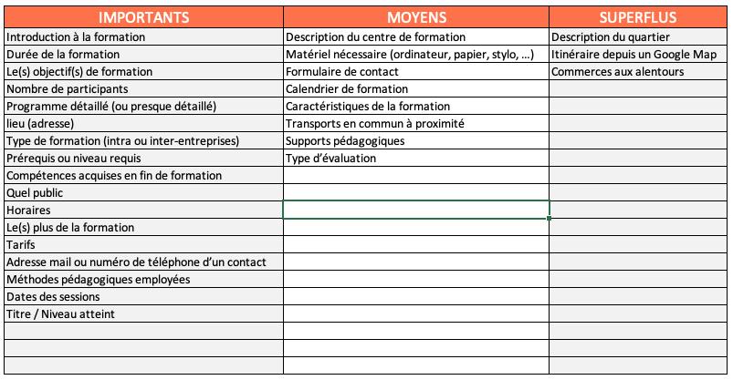Classification de critère pour un programme de formation